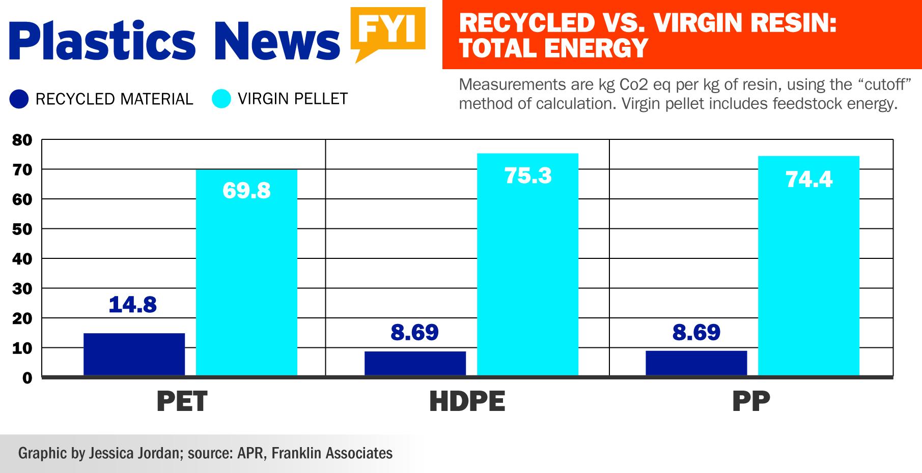 Virgin vs Recycled Plastic