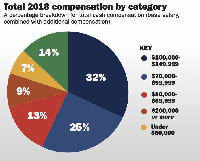 Report:-Plastics-industry-salaries-are-rising