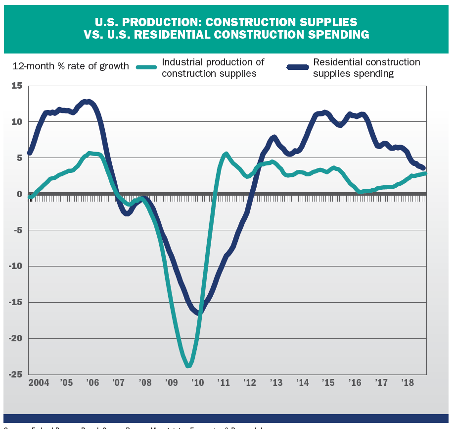Higher-costs-point-to-slower-growth-in-US-housing-market