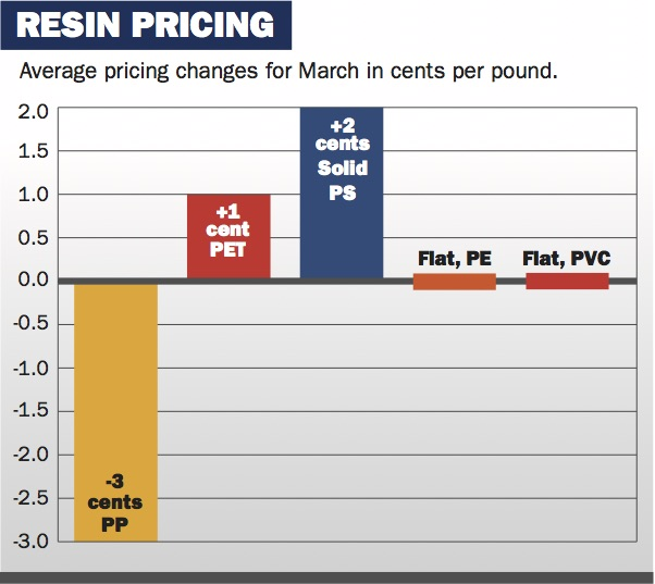 PP-prices-down-PS-and-PET-up-in-March