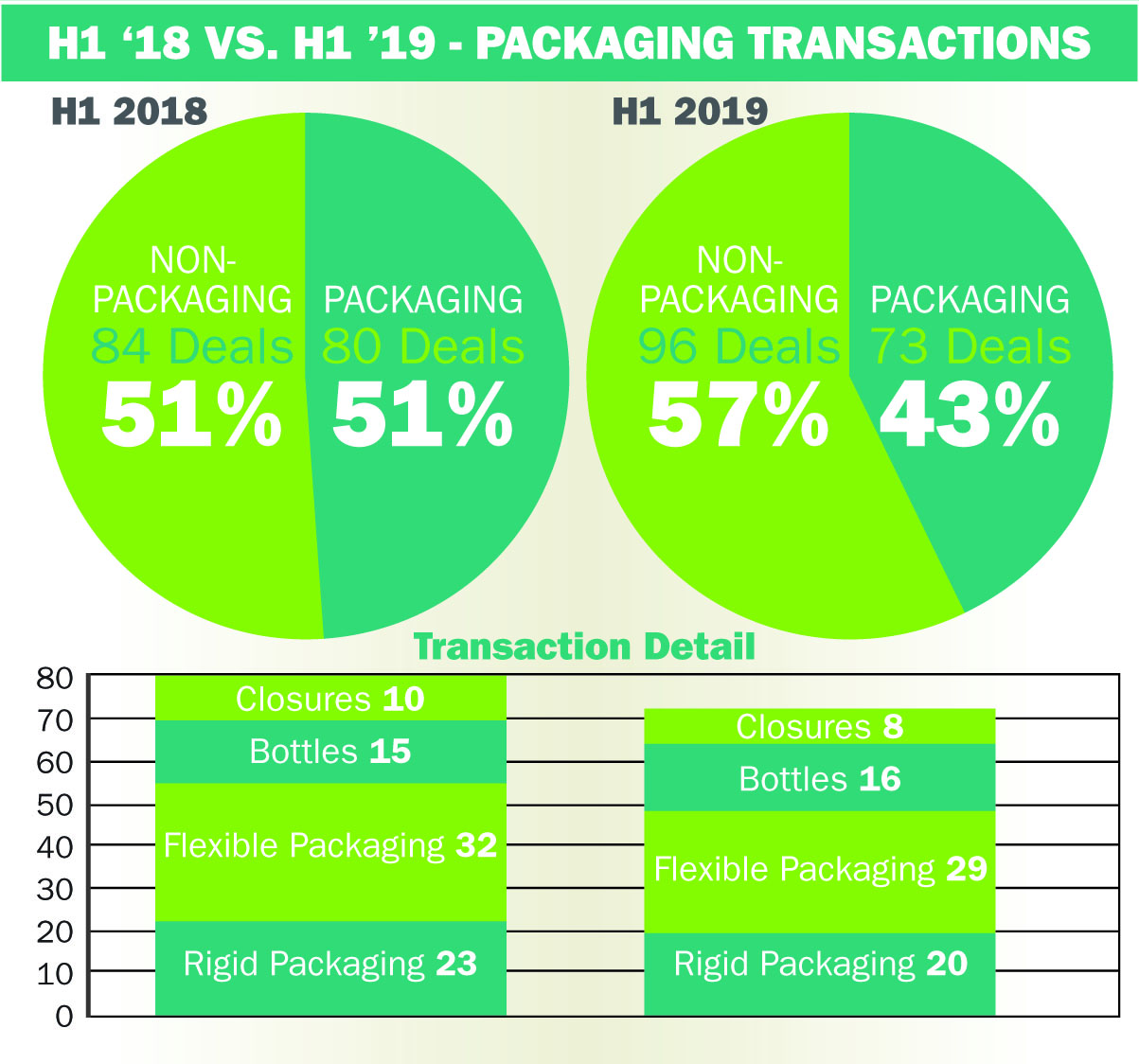 First-half roundup: Packaging deals among the largest so far in 2019