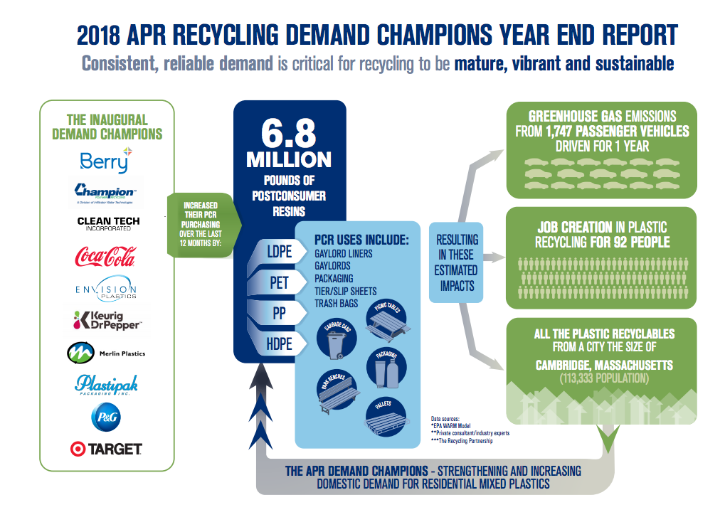 APR honors companies creating demand for recycled resin
