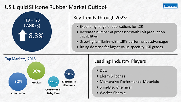 LSR's medical applications expanding, strengthening silicone market, study says
