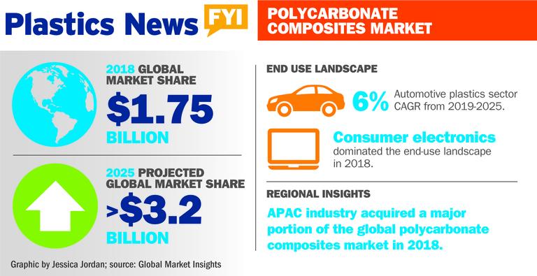 Polycarbonate composites market
