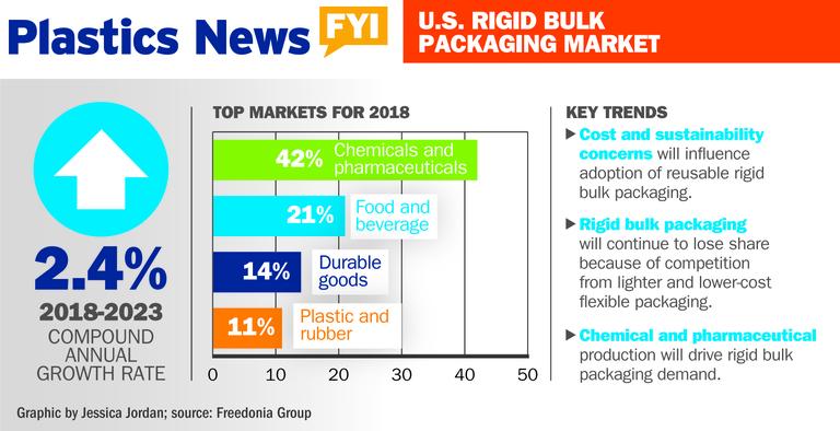 US rigid bulk packaging market