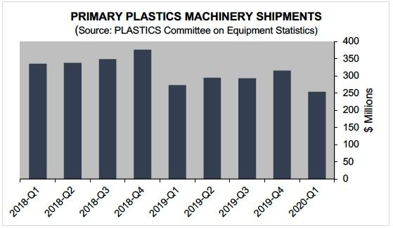 Plastics machinery shipments, outlook drops