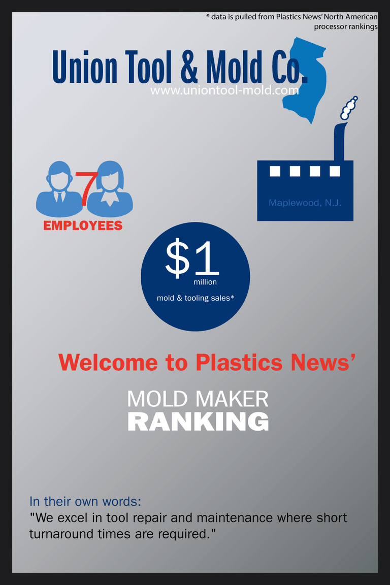 Mold makers: A sneak preview