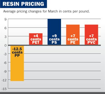 PP prices down, other commodities up in a turbulent March