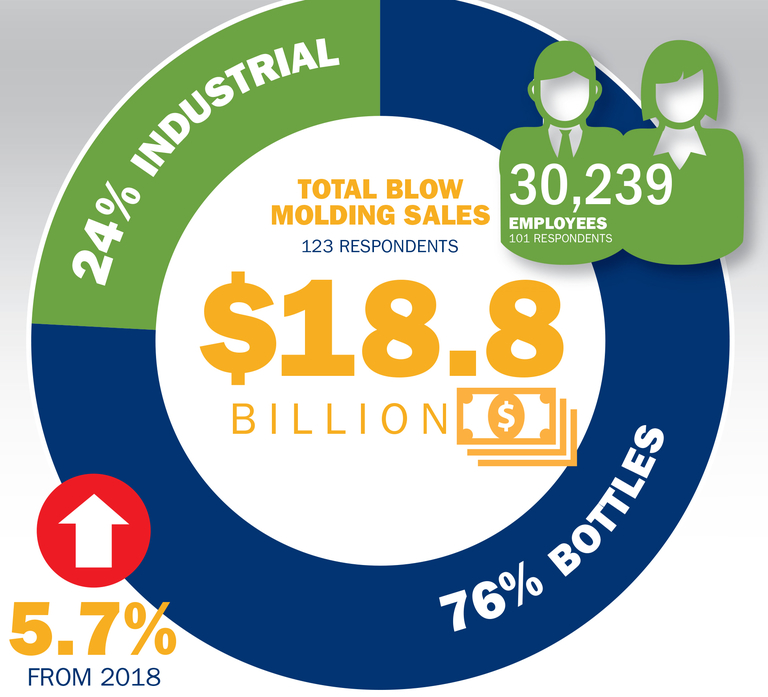 A peek behind the data in our 2019 ranking of North American blow molders