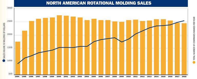 Rotomolders: The steadiest of processor rankings