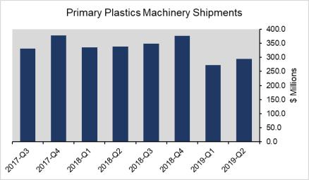 Machinery sales sluggish in second quarter, suppliers' optimism level drops