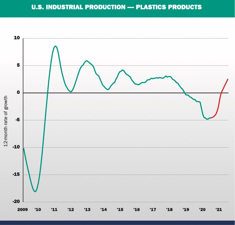 For plastics, 2021 offers opportunities for the bold and the smart