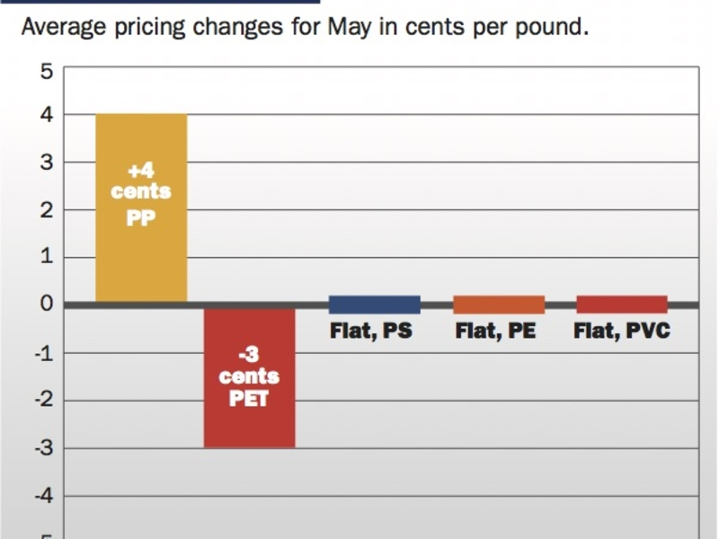 North American PP prices up in May, PET bottle resin prices fall