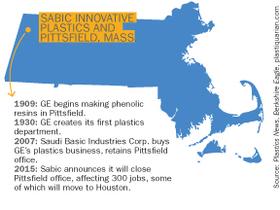 Sabic Innovative Plastics Phone Number