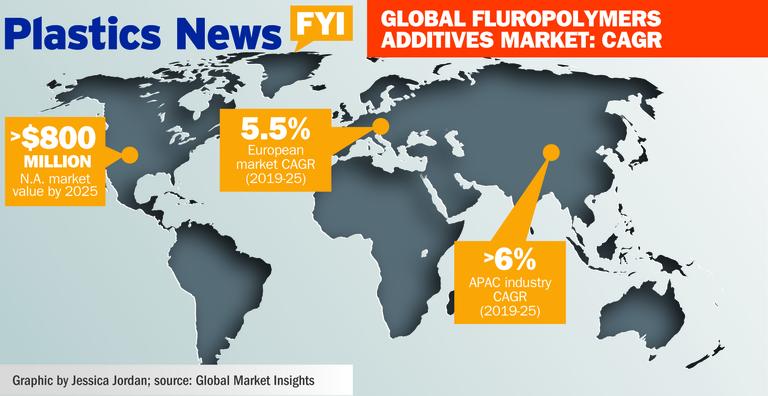Global fluropolymers additives market: CAGR