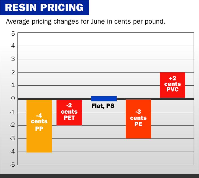 Resin Pricing | Plastics News