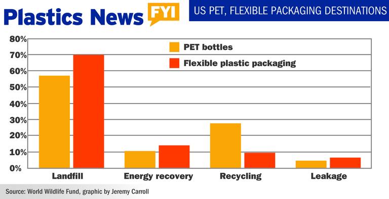 US PET, flexible packaging desintations